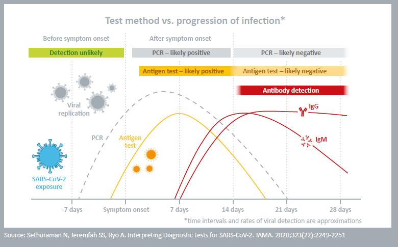201012 Test Comparison